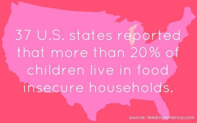 37 US states reported more than 20 percent children in food insecure households