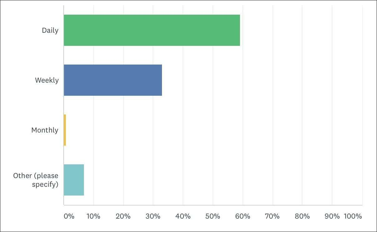 Image is of a bar graph depicting how often survey responders have been reading wardrobe oxygen. Almost 60 percent read daily, followed by weekly at a little over 30 percent.