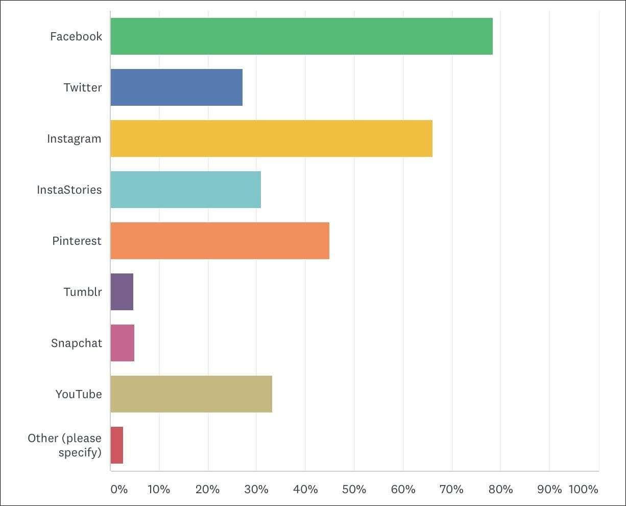 what social media do blog readers use analysis of a reader survey done by wardrobe oxygen in 2018
