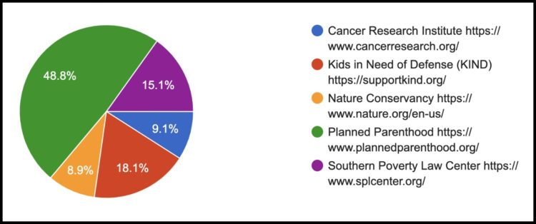 pie chart showing the results of the charity poll with Planned Parenthood receiving 48.8% and KIOND receiving 18.1%