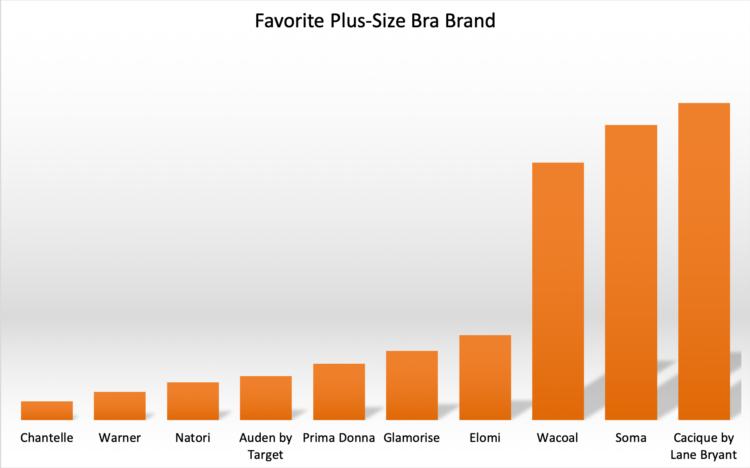 the best plus size bra brand