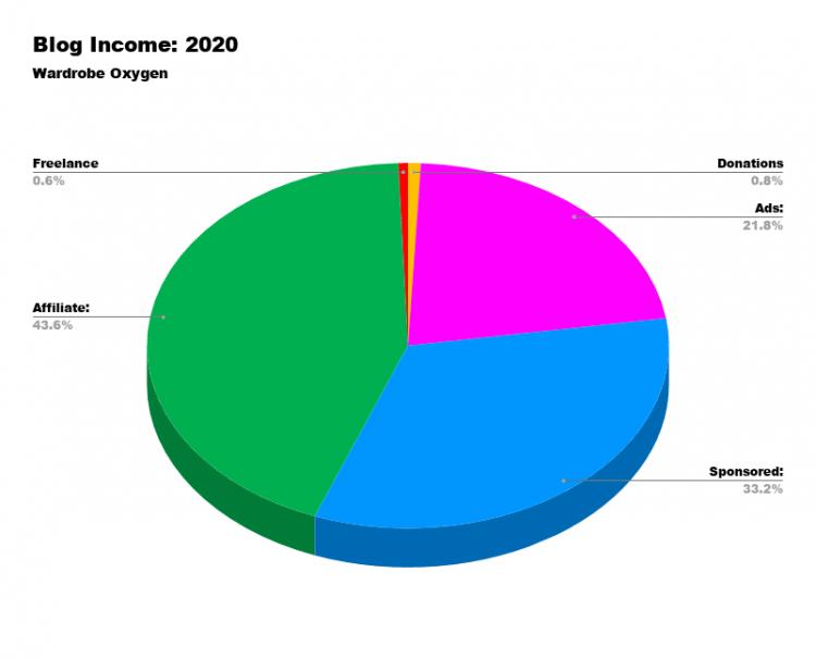 Blog Income 2020